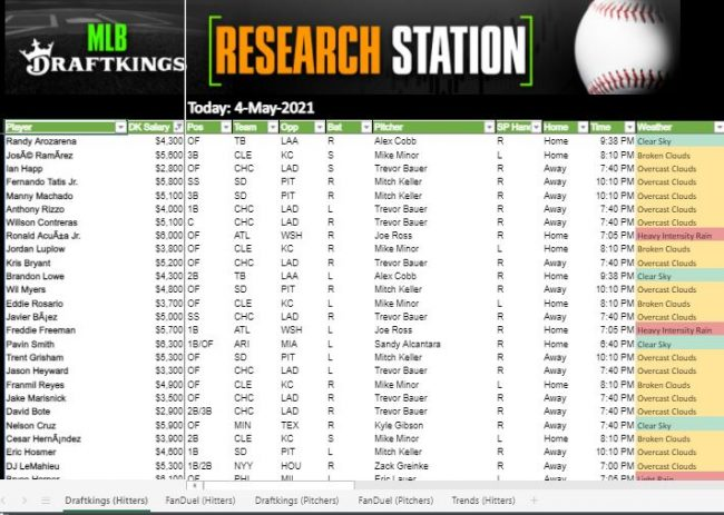MLB DFS Research Projections